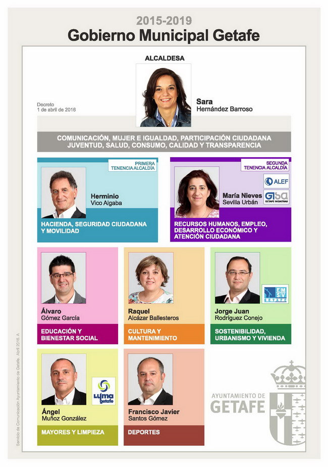 Gobierno municipal abril 2016