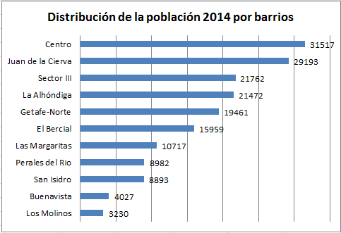 Distribución por barrios